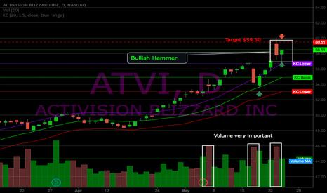 ATVI: ATVI Daily Hammer Close