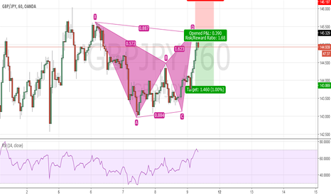 GBPJPY: Bearish Bat GBP JPY