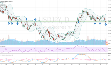USDJPY: Sell if it falls through support, otherwise buy the bounceback.