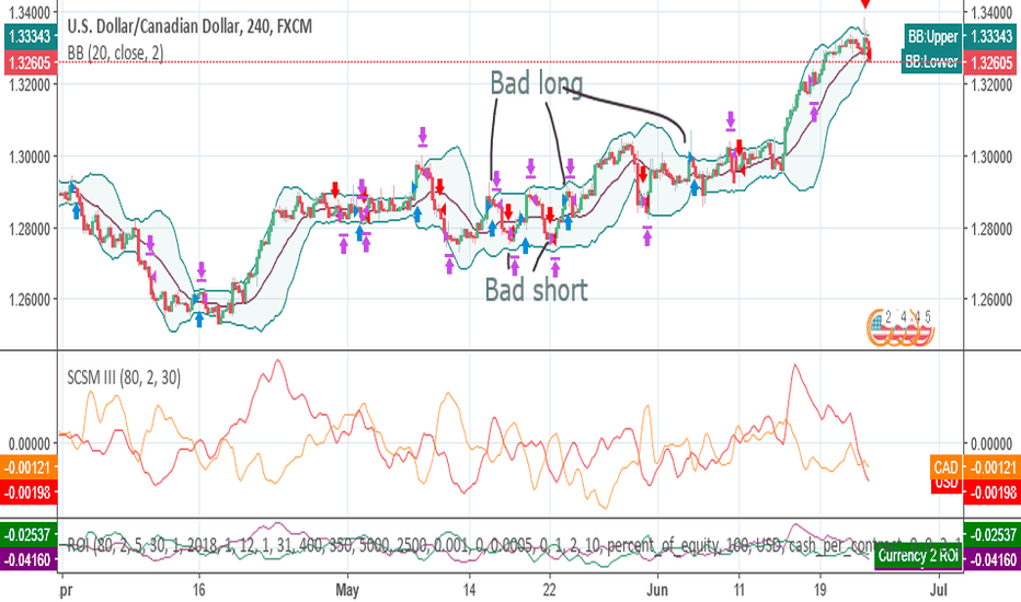 USDCAD: Strategy using the SCSM, patience and taking small wins