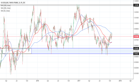 USDCHF: Is USDCHF Ready for a Breakout?