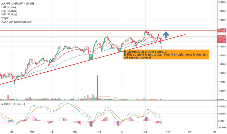 DMART: DMART - At crucial support
