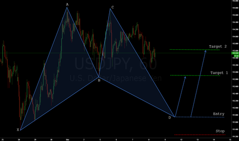 USDJPY: USDJPY - BULLISH BAT