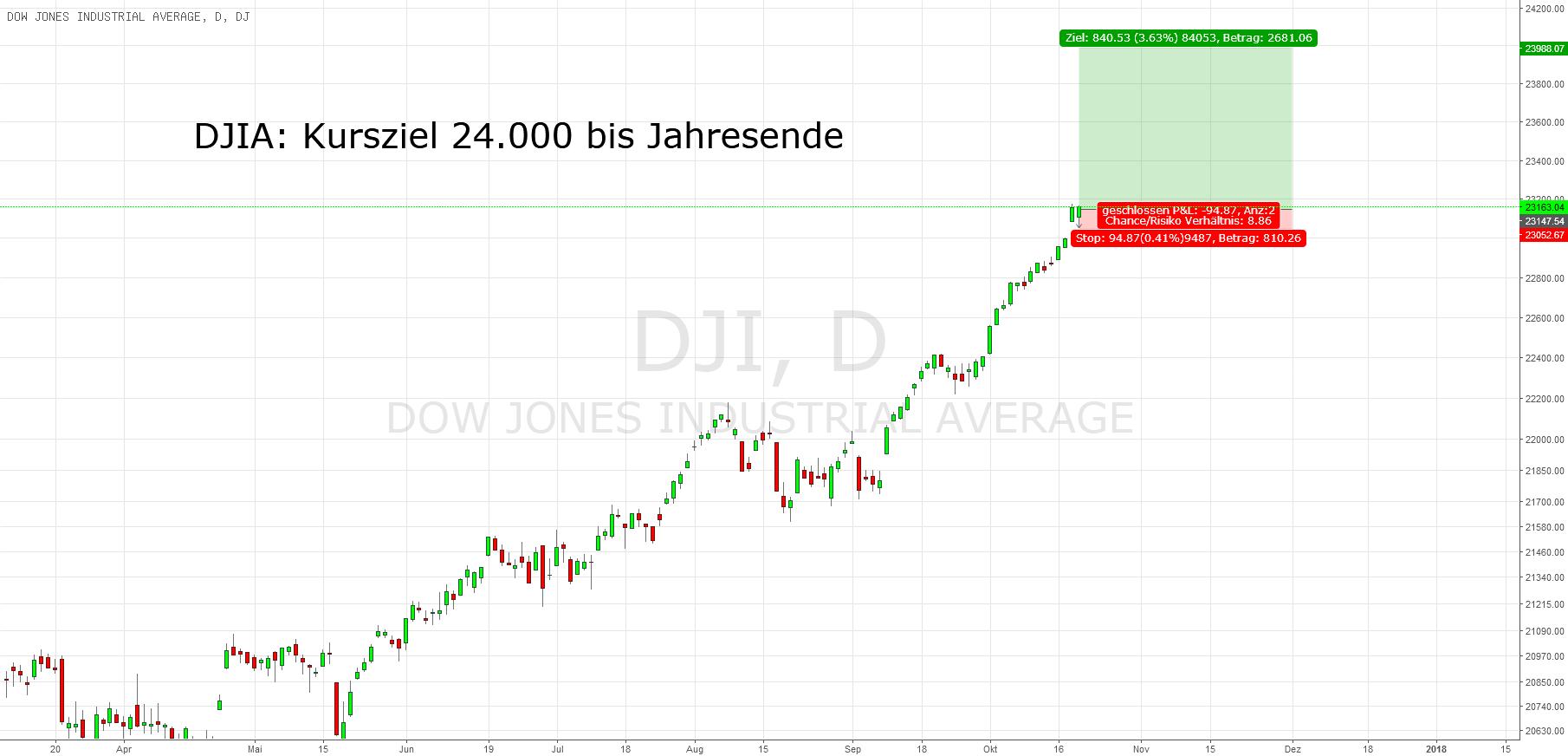 DJIA: Unstoppable. Kursziel 24.000
