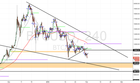 BTCUSD: BTCUSD- More selling but buys are coming!