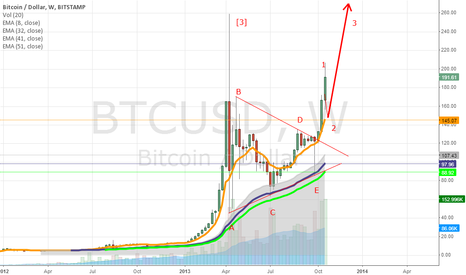 BTCUSD: Post-triangle thrust move