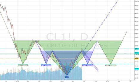 CL1!: Light Sweet Crude Oil Head & Shoulders within a Head & Shoulders