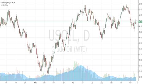 USOIL: up oil