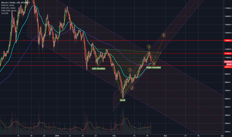 BTCUSD: Hold on tight friends...