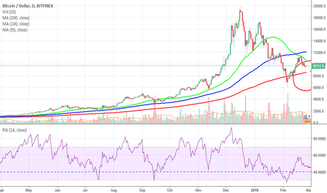 BTCUSD: Two Simple BTC Buy Signals?