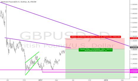 GBPUSD: Start of Long-term GU short initiated