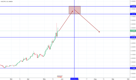 USDTRY: USDTRY to 5.364 Before the correction happen