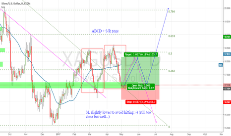 XAGUSD: 1D Silver - long based on ABCD and SR.