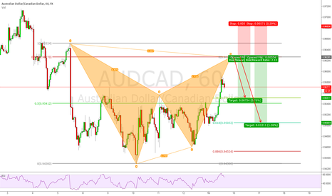 AUDCAD: AUDCAD 1h Bearish Bat Pattern