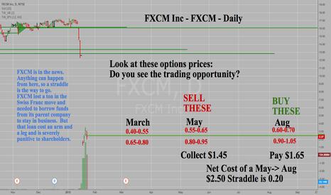FXCM: FXCM Inc - FXCM - Daily - Options Strategy with plenty of upside
