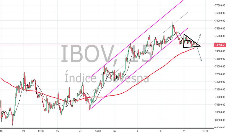 IBOV: trangulo descendente no ibov, sera?