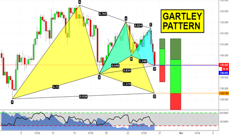 GBPJPY: Due Gartley su GBPJPY