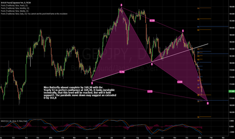 GBPJPY: Closing In On Butterfly Completion By Yearly S1