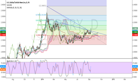 USDTRY: USDTRY Looks Strongly Bullish