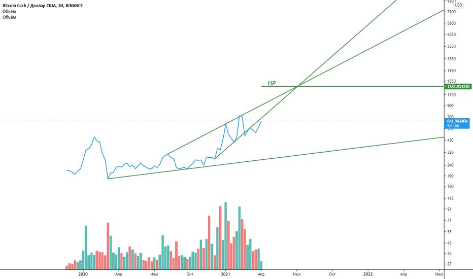 tradingview bitcoin cash)