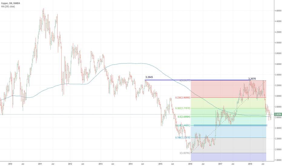 XCUUSD: Copper near-term theme