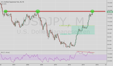 USDJPY: USD/JPY Monthly Resistance