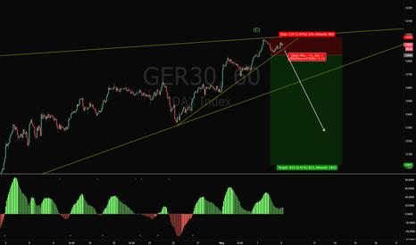 GER30: GER30 Short Trade Setup
