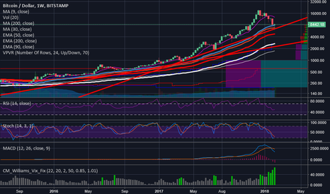 BTCUSD: Do you really want to be short here?
