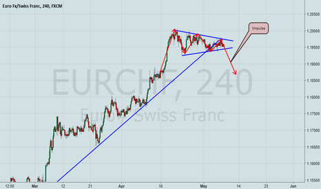EURCHF: EurChf is a Sell now! H4 Channel Break out!
