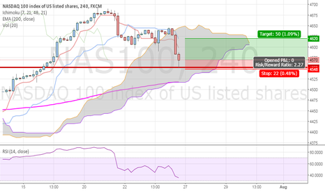 NAS100: NASDAQ 100 buy limit with small target