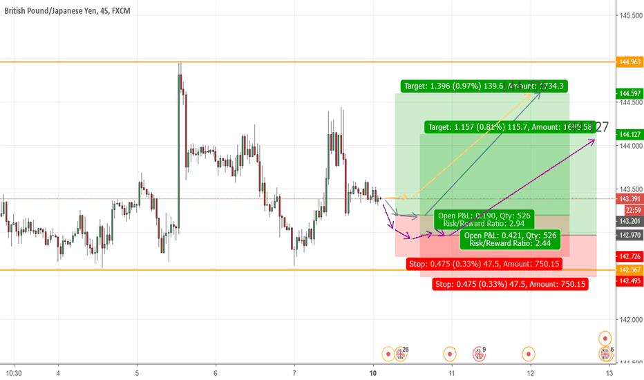 GBPJPY: GBPJPY is rising UP slowly