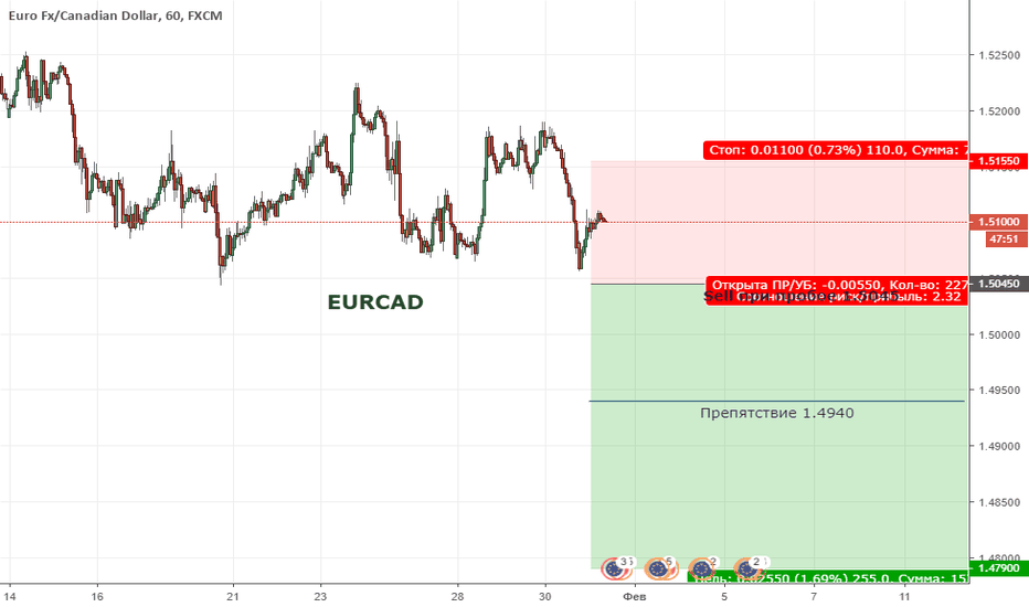EURCAD: EURCAD. Цена находится в широкой коррекции