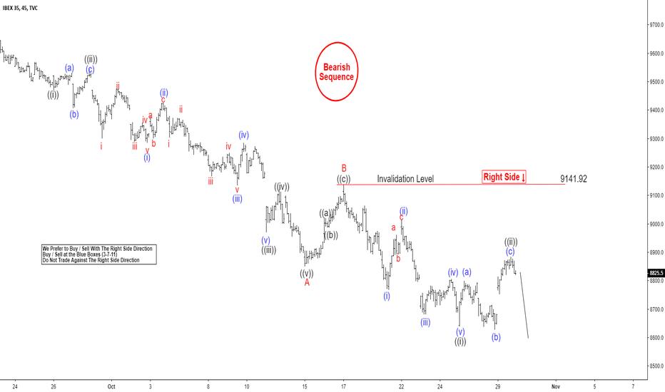 IBEX35: Elliott Wave: Further Downside Looming For IBEX?