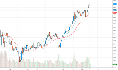 AAPL: let the MA catch up