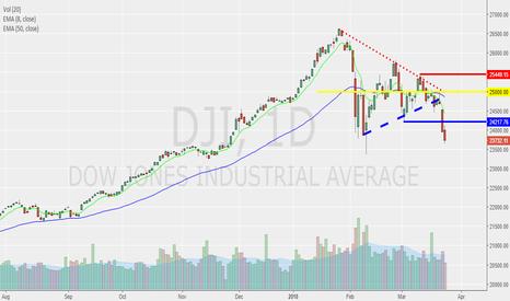 DJI: DOW broke major support!