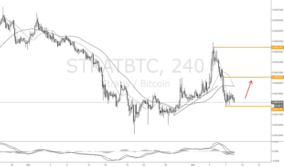 STRATBTC: Up trend