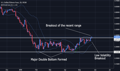 USDCNH: USDCHN Biased Long after Volatility Breakout