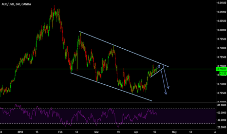AUDUSD: AUDUSD SELL SET UP
