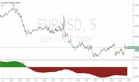 EURUSD: [RS]Linear Regression Bull and Bear Power Accumulation V1