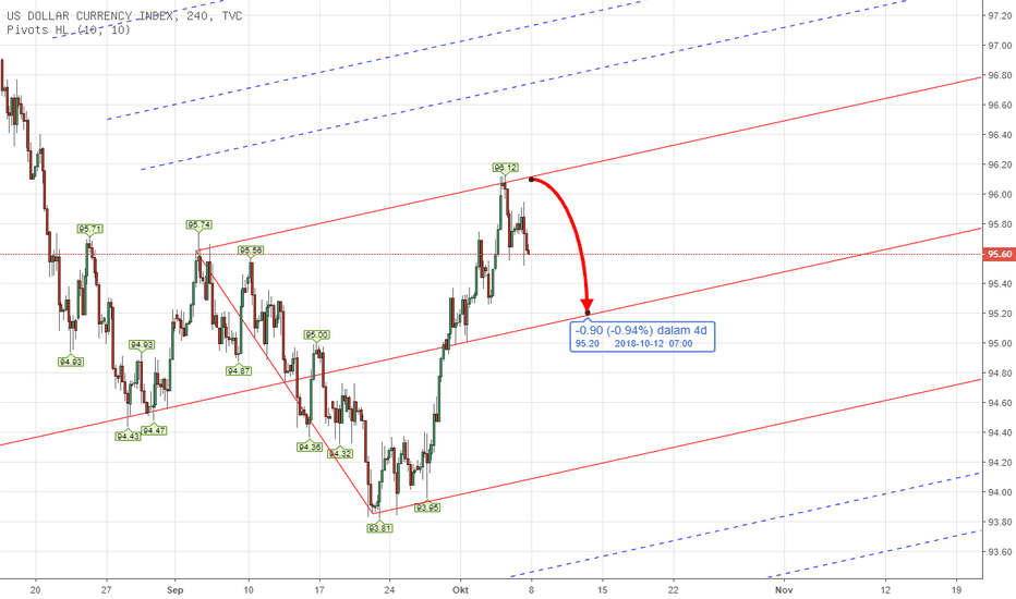 DXY: PITCHFORK - DXY US INDEX Weekly Analysis 8th - 12th Oct 2018