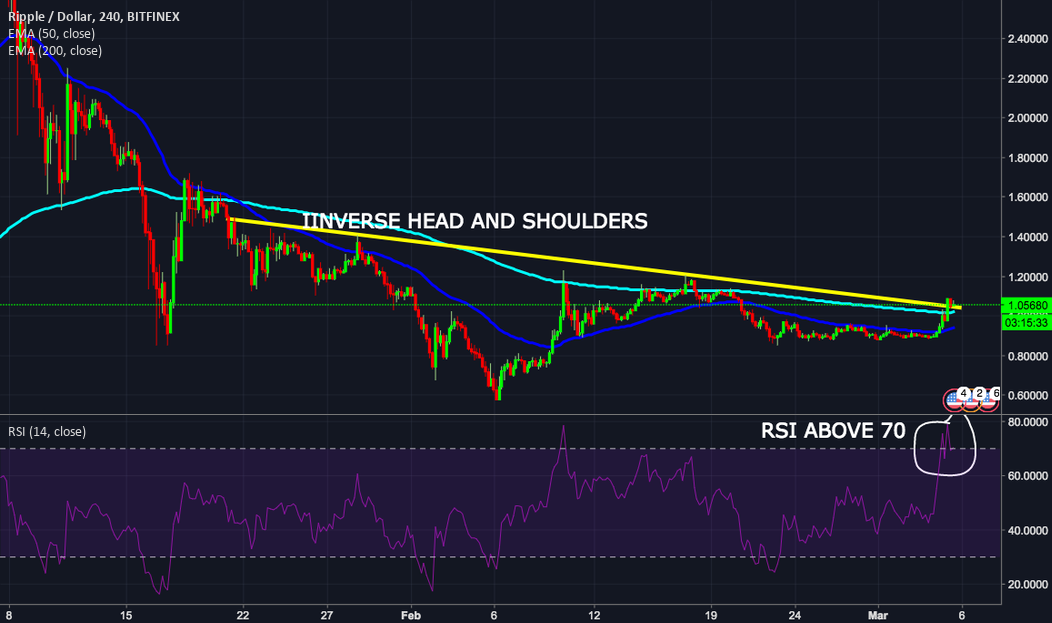 Ripple completes inverse Head and Shoulders Pattern BUT ....