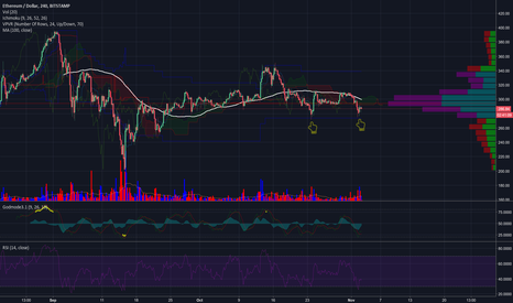 ETHUSD: ETH acting strong as BTC stalls at $7000
