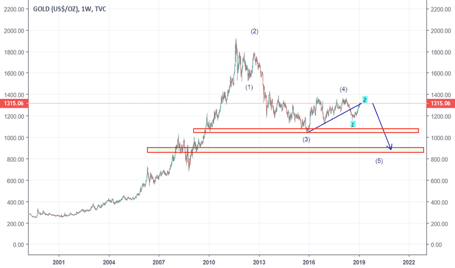 GOLD: gold going to fall like brick?