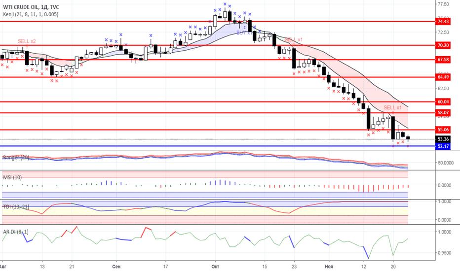 USOIL: Диапазонная торговля: Нефть и Золото на 23.11.2018 года