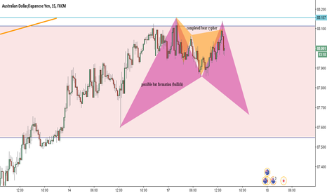 AUDJPY: AUDJPY completed bear cypher and incomplete bullish bat