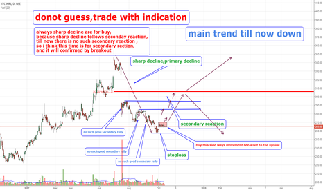 ITC: itc time for secondary rally
