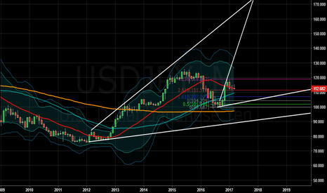 USDJPY: USDJPY going down very far and fairly fast