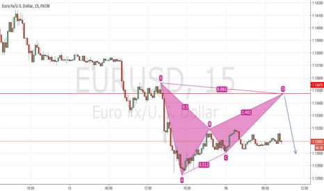 EURUSD: EURUSD Bearish Bat 15, 60 chart