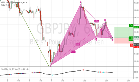 GBPJPY: GBPJPY Perfect Gartley