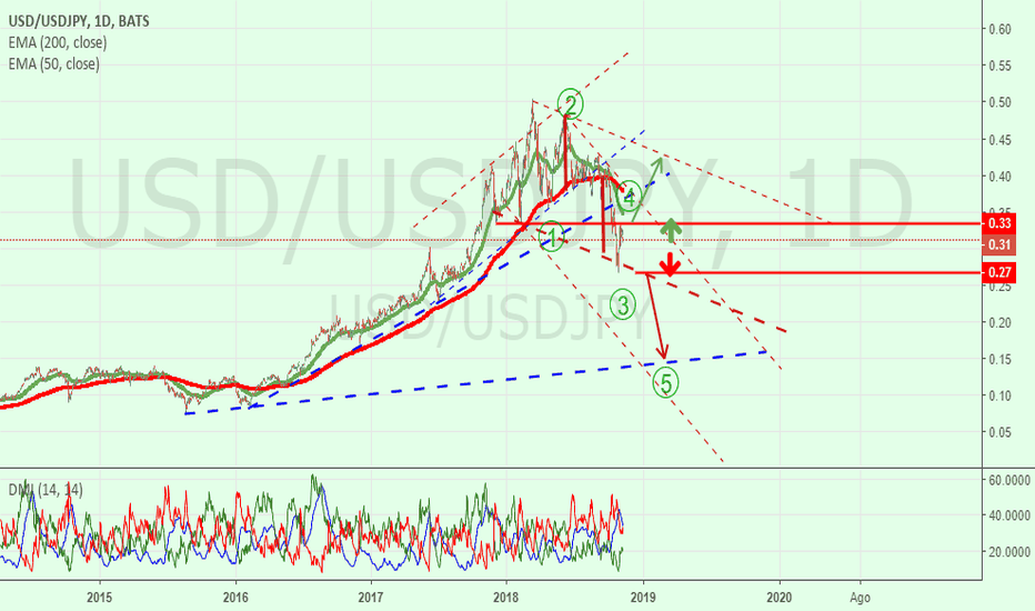 USD/USDJPY: USD/JPY = Riflessione ad alta Voce !